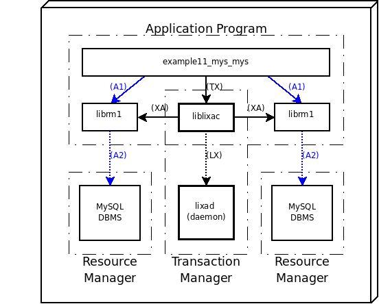 An Example With Two MySQL Servers